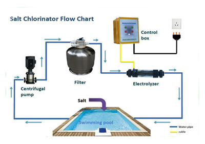 Swimming Pool Filtration System – Eco-Engineering Co.,Ltd